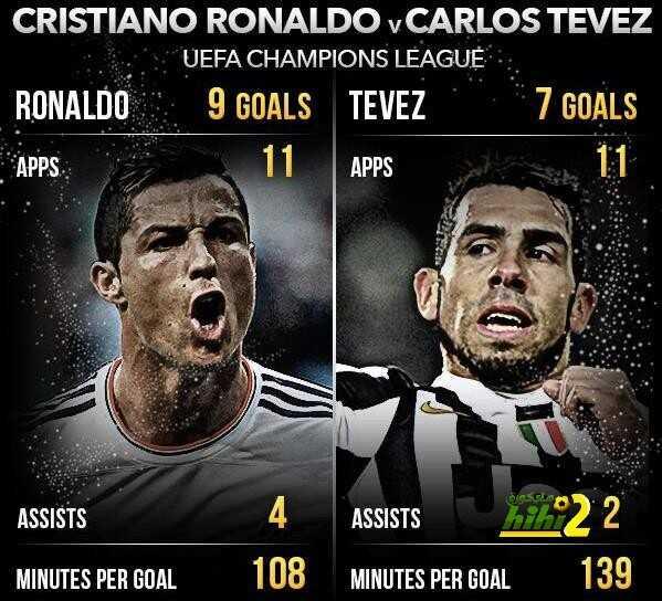 احصائيات كريستيانو وتيفيز دوري أبطال