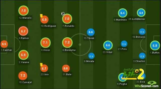 تقييم نجوم ريال مدريد التفوق