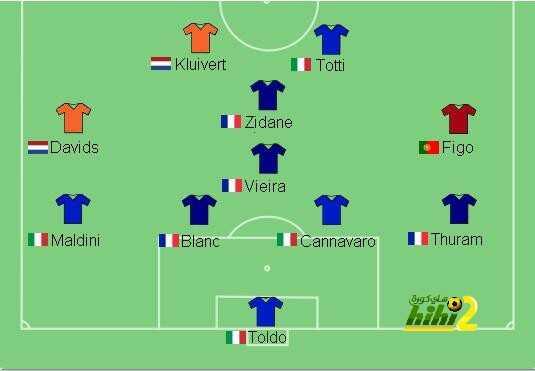 صور: لماذا يعتبر عشاق كرة القدم يورو 2000 هو الأفضل ؟ coobra.net