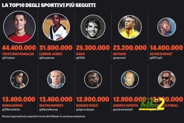صورة : رونالدو يتصدر قائمة أكثر الرياضيين متابعة عبر التويتر coobra.net