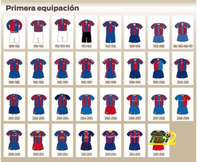 صورة : تطور قميص برشلونة عبر التاريخ coobra.net
