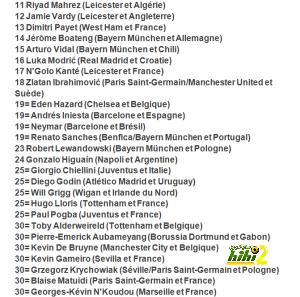 محرز في المركز 11 أوروبيا !! coobra.net