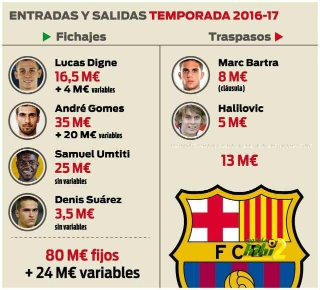 رقميا : برشلونة في فترة الانتقالات الصيفية coobra.net