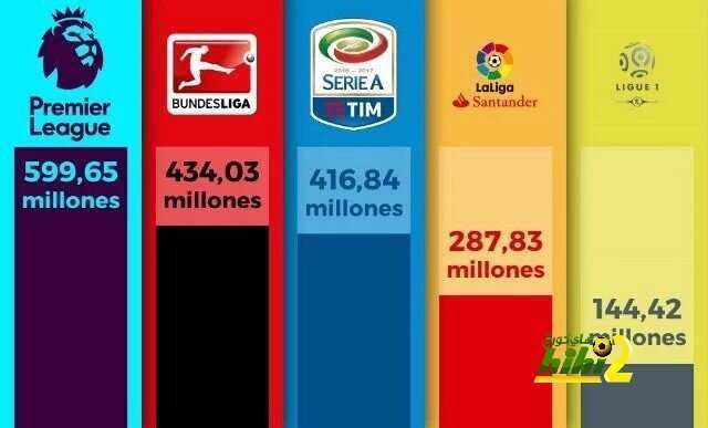 صورة : أعلى الدوريات إنفاقا في فترة الانتقالات الصيفية coobra.net