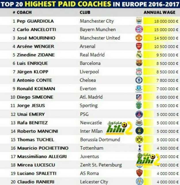 أعلى المدربين راتبا في الموسم الجديد coobra.net