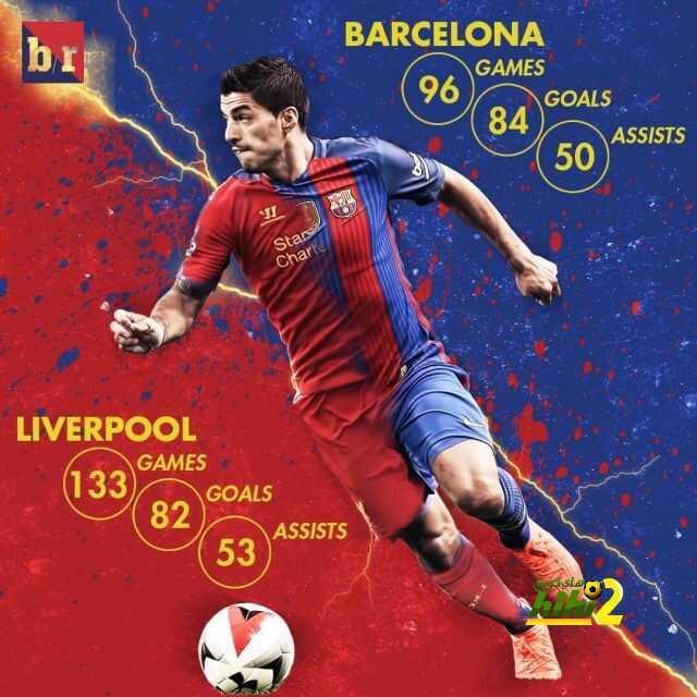 صورة : سواريز لاعب من أفضل هدافي العالم في السنوات الأخيرة ! coobra.net