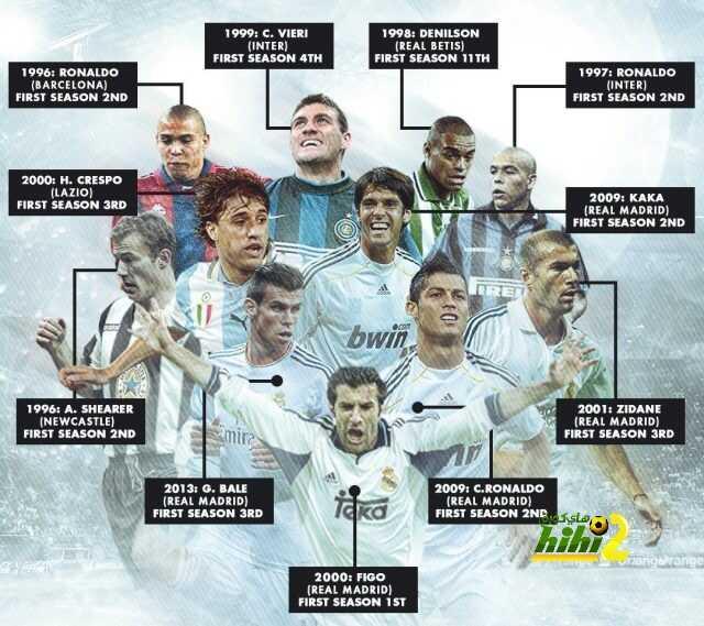صورة: هل يكرر بوجبا الإنجاز السلبى لكل من سبقوه ? فيجو ريال مدريد الإستثناء الإيجابى الوحيد ! coobra.net