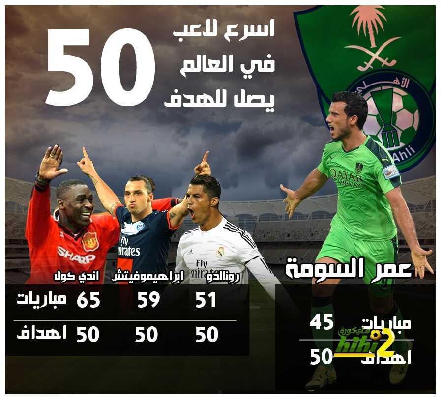 صورة : من هو اسرع لاعب في العالم وصل الى 50 هدف ?؟! coobra.net