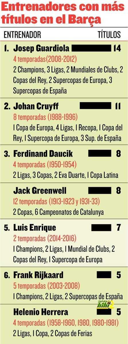 صورة : انريكي يقترب من أن يكون ثالث أنجح مدرب في تاريخ برشلونة coobra.net
