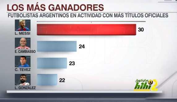 صورة : ميسي أكثر لاعب أرجنتيني تتويجا بالألقاب coobra.net