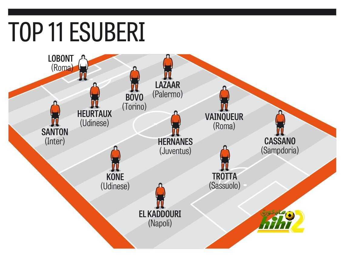 صورة : تشكيلة الأحد عشر لاعبا الغير مرغوب فيهم في الكالتشيو coobra.net