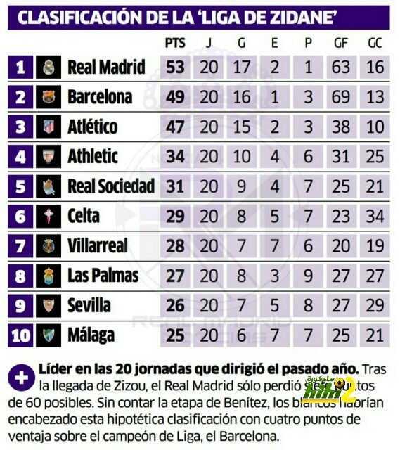 صورة: بالأرقام ريال مدريد زيدان أفضل من برشلونة إنريكي ! coobra.net