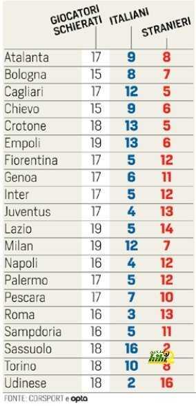 إحصائية بعدد اللاعبين الإيطاليين في فرق الكالتشيو coobra.net