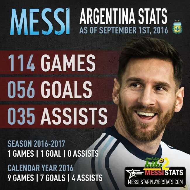صورة : تفاصيل أرقام ميسي مع الأرجنتين coobra.net