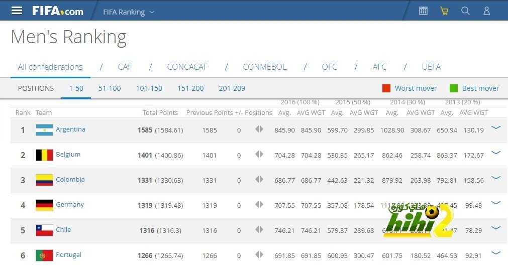 رسميا : الأرجنتين تتصدر تصنيف الفيفا بقيادة ميسي coobra.net