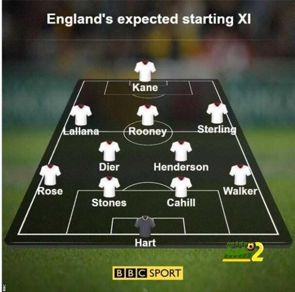التشكيلة المتوقعة لمنتخب إنجلترا أمام سلوفاكيا coobra.net