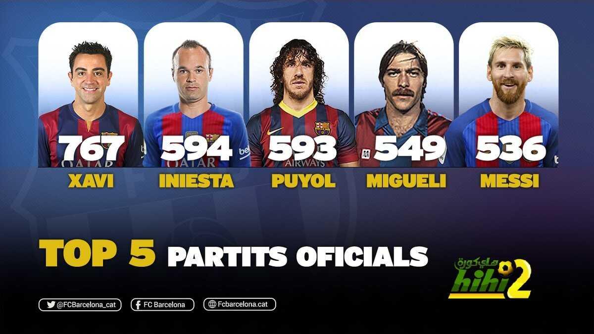 رسميا : ميسي ، خامس أكثر من شارك مع برشلونة coobra.net