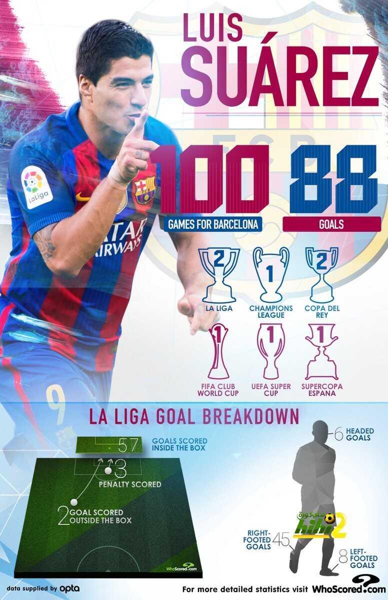 صورة : أرقام سواريز في مبارياته الـ100 مع برشلونة coobra.net