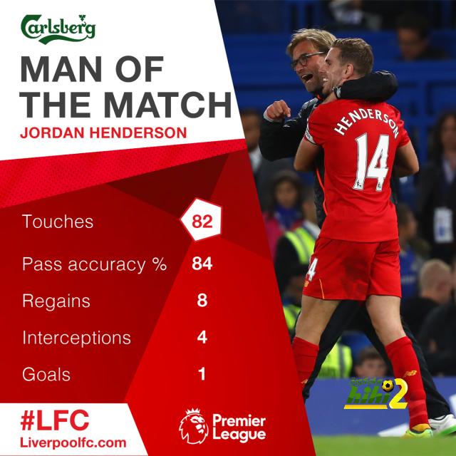 هنديرسون يتوج بجائزة أفضل لاعب في مباراة ليفربول ضد تشيلسي coobra.net
