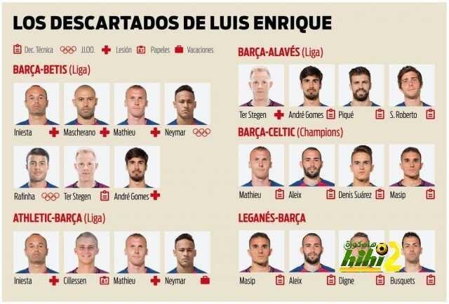 صورة : المستبعدون من مباريات برشلونة منذ بداية الموسم coobra.net