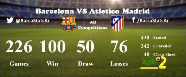 برشلونة يتفوق قبل مواجهة اتليتكو مدريد coobra.net