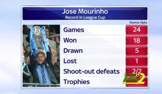 أرقام مورينيو في رابطة كأس الاتحاد الإنجليزي coobra.net