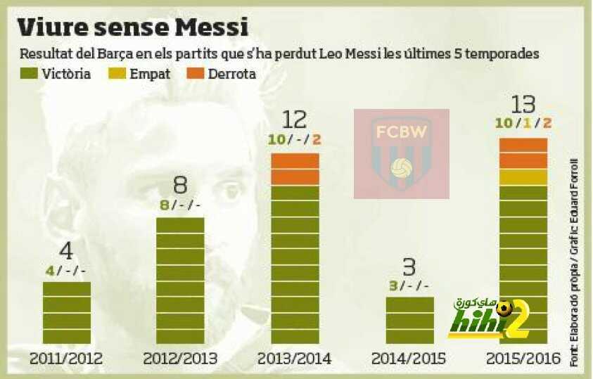 صورة : أرقام برشلونة في غياب ميسي coobra.net