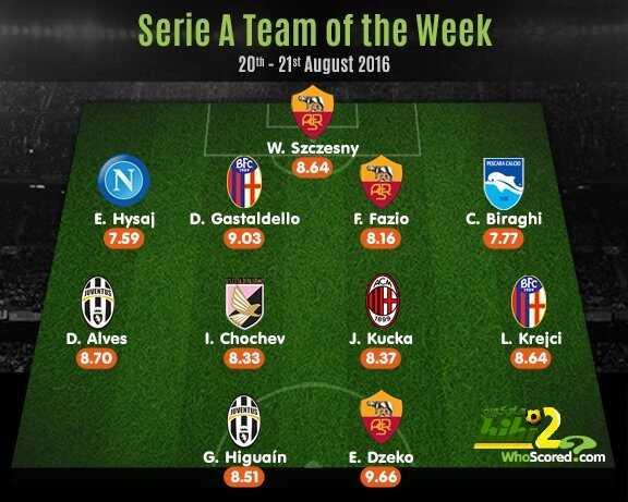 صورة : التشكيلة المثالية للأسبوع الخامس من الدوري الإيطالي ! coobra.net