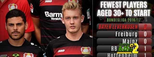 تعرف على أكثر الفرق التي تعتمد على لاعبين شباب بالدوري الألماني ! coobra.net