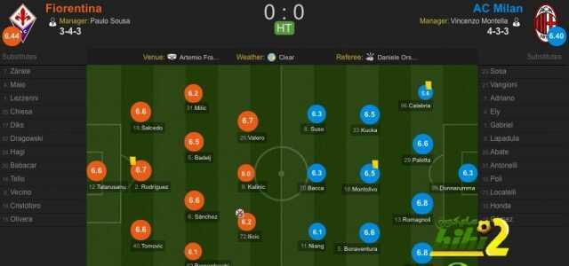 صورة : تقييم لاعبي فيورونتينا وميلان بالشوط الأول ! coobra.net