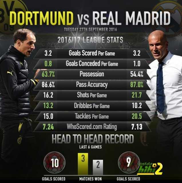 صورة : إحصائيات دورتموند وريال مدريد قبل مواجهة دوري الأبطال ! coobra.net