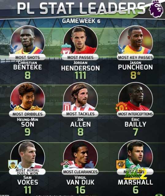 صورة : تشكيلة من أفضل اللاعبين الذين قدموا إضافات قوية بالبريميرليغ هذا الموسم ! coobra.net