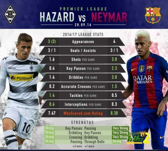صورة : مقارنة بين هازارد و نيمار قبل مواجهة دوري الأبطال coobra.net