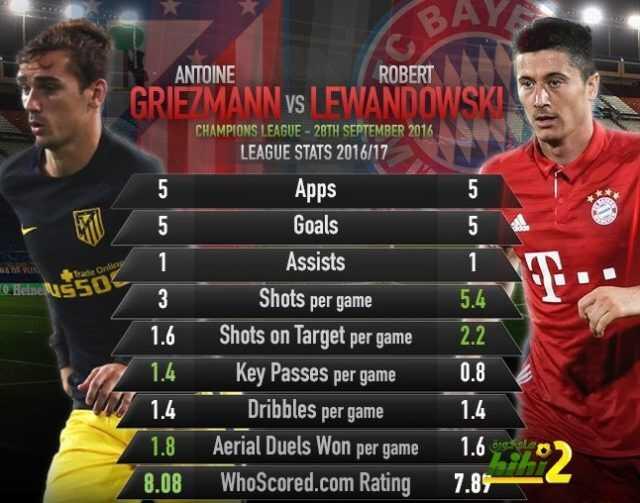 صورة : مقارنة بين ليفاندوفسكي و غريزمان قبل مباراة دوري الأبطال coobra.net
