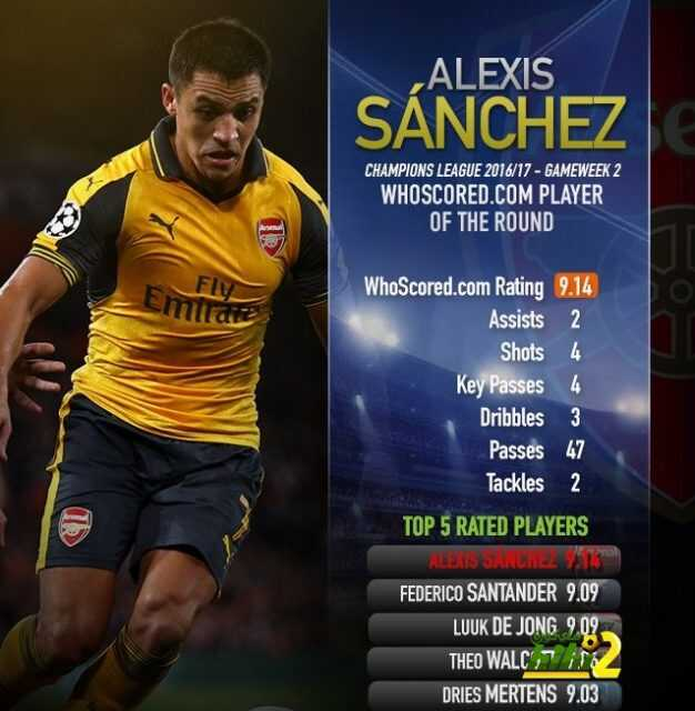 سانشيز أفضل لاعب في الجولة الثانية من دور مجموعات دوري الأبطال coobra.net