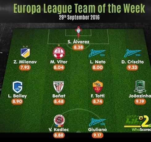 صورة : التشكيلة المثالية للجولة الثانية من دور مجموعات الدوري الأوروبي ! coobra.net
