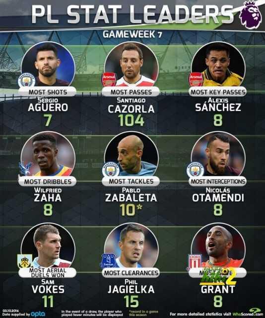 صورة : تشكيلة من اللاعبين المؤثرين على أنديتهم بالدوري الإنجليزي ! coobra.net
