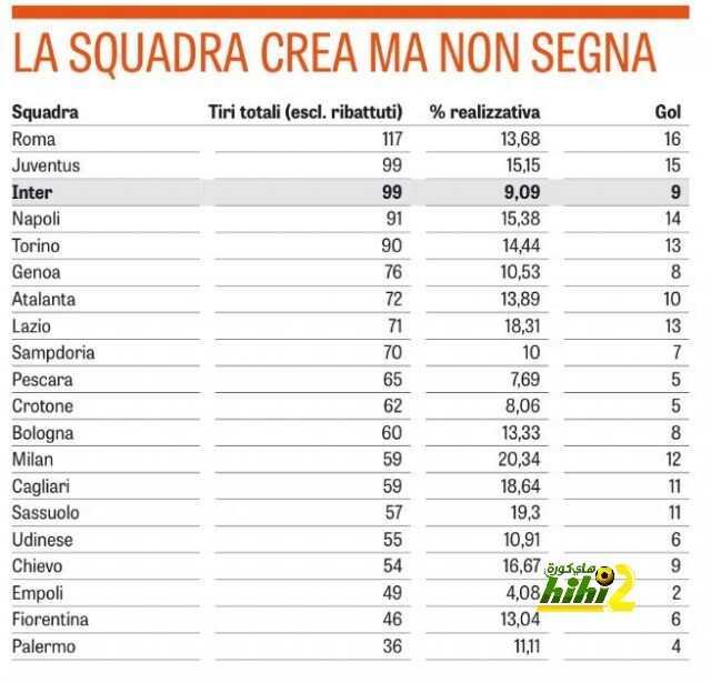 صورة : روما يحتل المركز الأول coobra.net