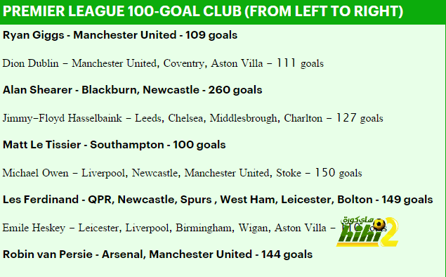 premier-league-100-goal-club_-alan-shearer-michael-owen-ryan-giggs-and-co-_-daily-mail-online
