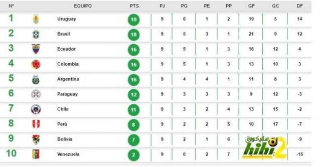 جدول الترتيب بعد إجراء الجولة الثامنة من تصفيات أمريكا الجنوبية المؤهلة للمونديال coobra.net
