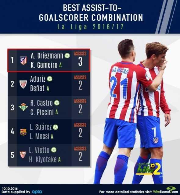 غريزمان و غاميرو أفضل ثنائي بالدوري الإسباني هذا الموسم coobra.net